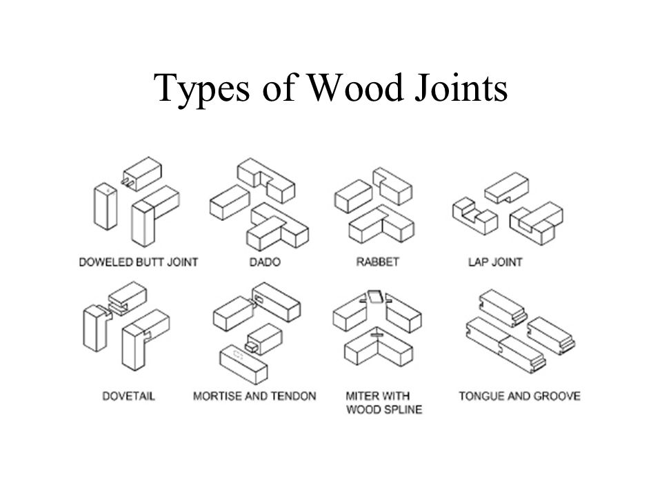 Image Result For Woodworking Joints And Their Uses