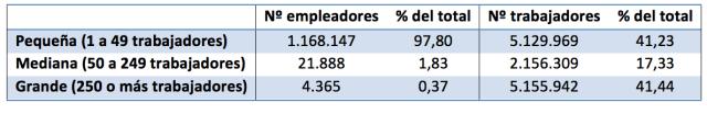 Autónomos, trabajadores, PYMES y monopolios. Asociación Cultural Jaime Lago http://www.jaimelago.org/node/52, fuente original MEySS
