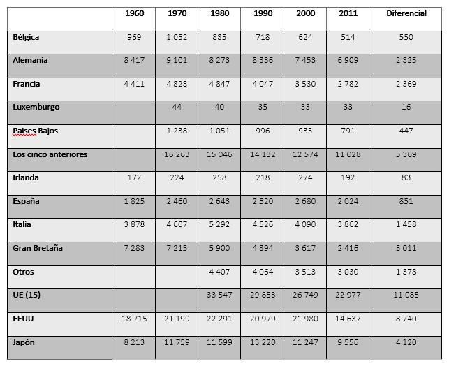 Evolución del empleo industrial en Europa, los EE.UU. y Japón en 1960, 1970, 1980, 1990, 2000 y 2011 (en miles de empleados)