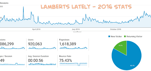 Blogging Year In Review