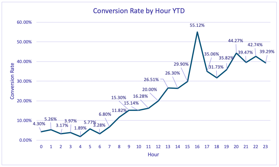 conversion rate by hour
