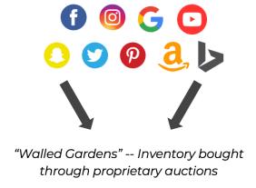 media buying through platforms