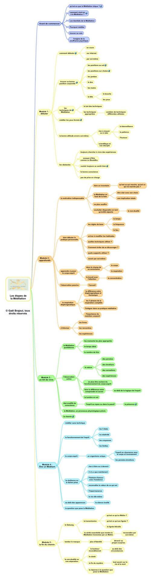 Les phases de la Méditation