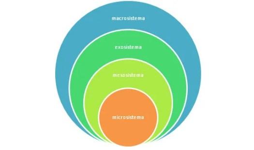 teoría ecológica de bronfenbrenner