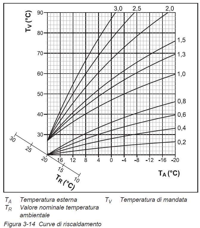 Curva climatica e pompa di calore facciamo attenzione for Temperatura acqua termosifoni