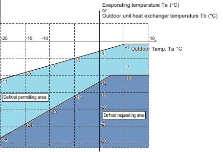 Sbrinamento pompa di calore Rotex HPSU Compact