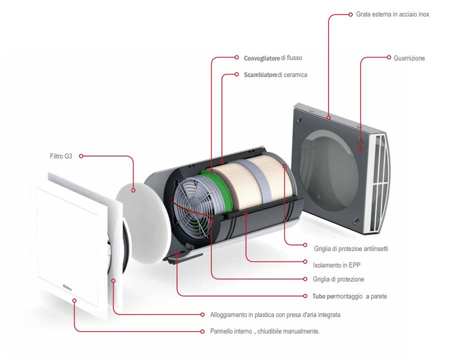 Ventilazione meccanica controllata opinioni pro e - Aria condizionata canalizzata pro e contro ...