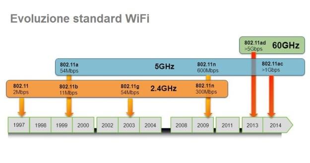 Ripetitore WiFi - Evoluzione standard WiFi