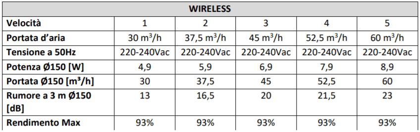 Rumorosita' Ambientika Wireless
