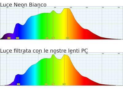 Spettrometro Lenti PC