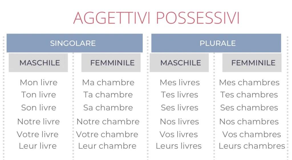 aggettivi possessivi in francese esempi senza liaison