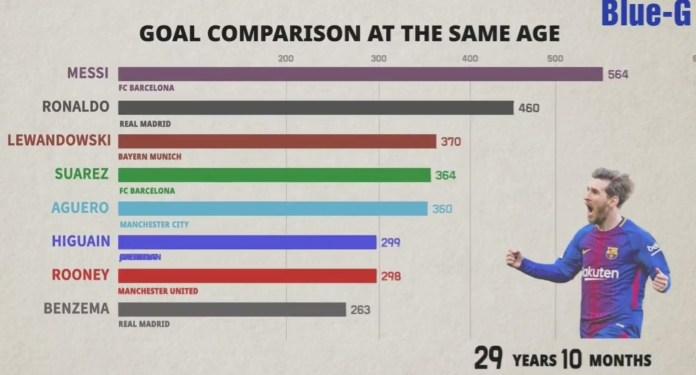 Messi supera a Cristiano Ronaldo en impresionante comparación de goles