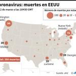 Trump anunció ayudas para los estados más afectados: Nueva York, Washington y Californiar. Ya hay 30.000 personas contagiadas en todo el territorio estadounidense