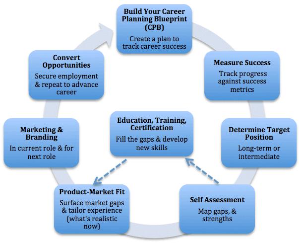 Resume Writing Tips For 2017 The Perfect Template Part II Career Planning Blueprint Data Driven Job Seeker