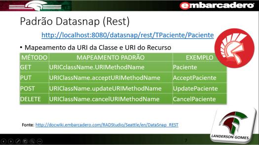 Mapeamento Padrão Datasnap REST