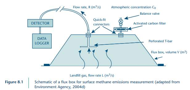 Image shows a diagram of a landfill flux box for LFG methane emissions mreasurement.