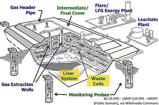 A landfill collection system shown in 3D cut-away style. By US EPA - LMOP (US EPA - LMOP) [Public domain], via Wikimedia Commons.