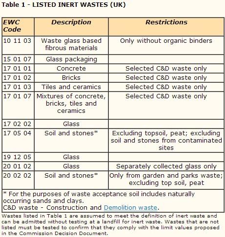 inert waste criteria