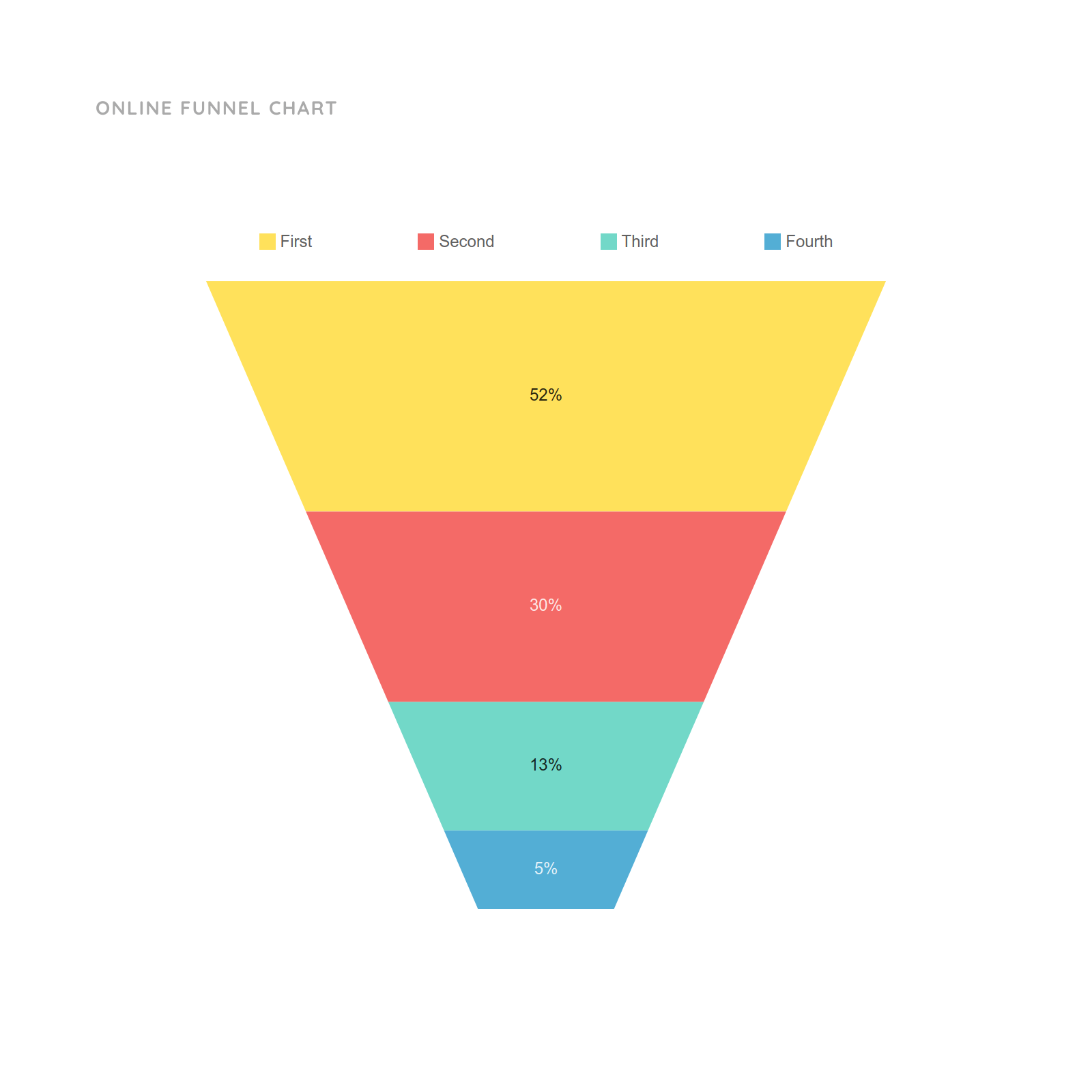 Funnel Chart And Graph Templates