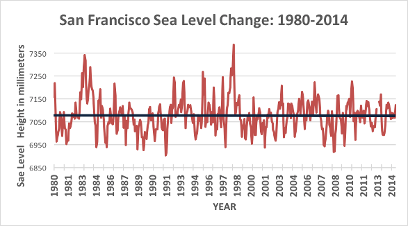 San Francisco Sea level change 1980-2014
