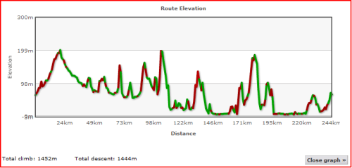 Elevation Profile of Day Five for Lands End to John O'Groats - My End to End