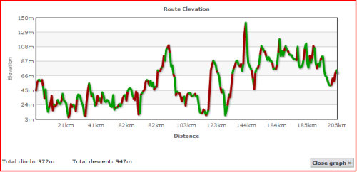 Elevation Profile of Day Four for Lands End to John O'Groats - My End to End