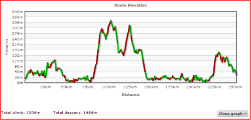 Elevation Profile of Day Two for Lands End to John O'Groats - My End to End