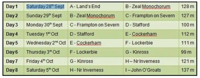 Image of Daily Cycling Plan for LEJOG