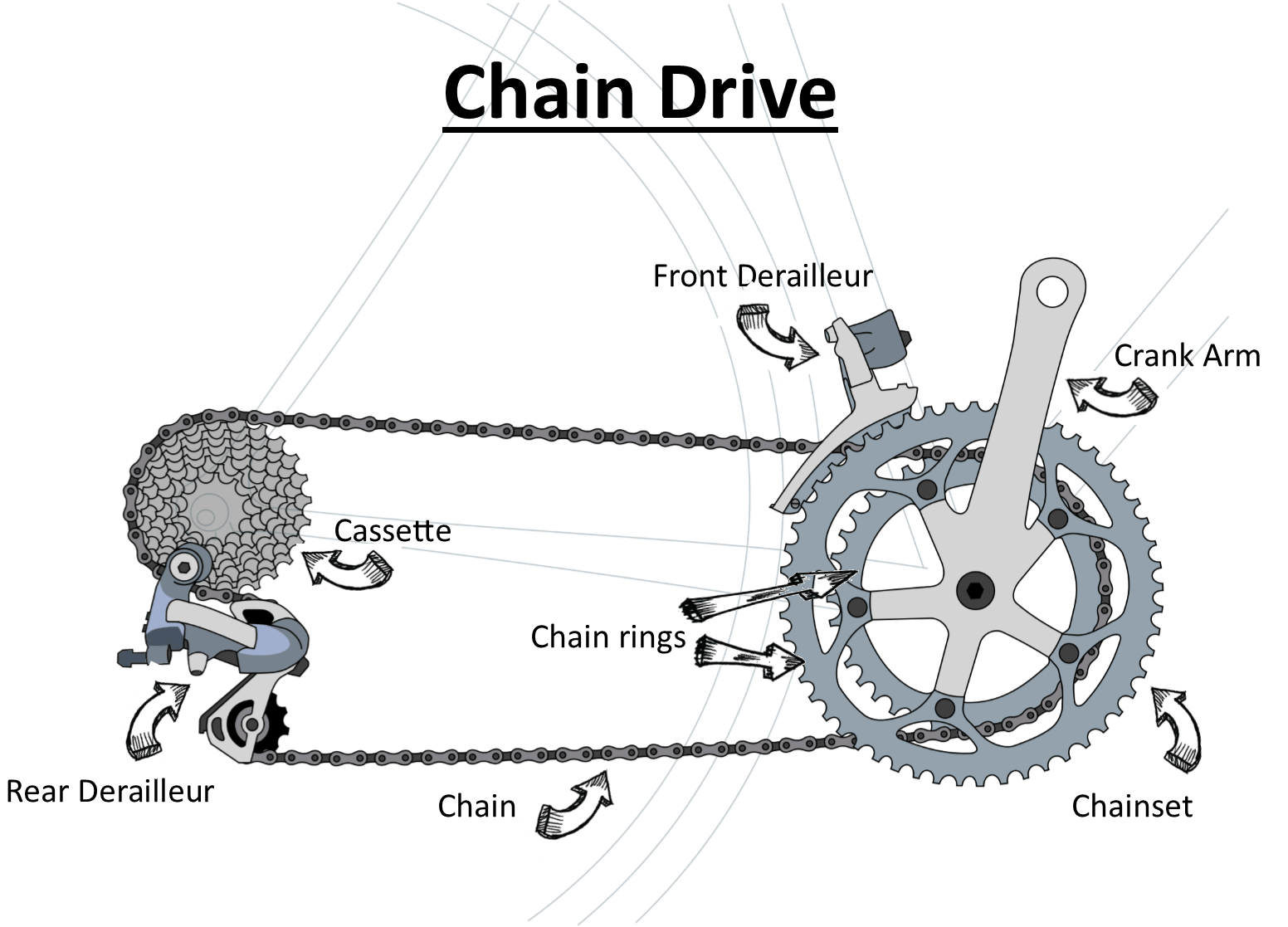 Image of Chain Drive