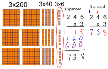 Image result for multiplication with manipulatives