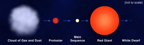 Perjalanan evolusi Matahari sejak lahir sampai akhir masa hidupnya sebagai bintang katai putih. Saat ini Matahari berada di deret Utama  (Main Sequence)