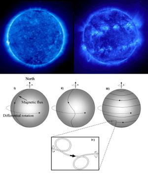 Siklus Matahari saat minimum dan maksimum. Kredit : NASA