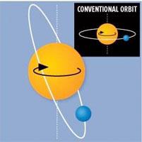 Kemiringan orbit plaet XO-3b dibanding planet pada umumnya. Kredit : New Scientist