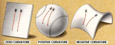 Tiga kemungkinan kurvatur alam semesta: kurvatur nol (datar), kurvatur positif (bola), atau kurvatur negatif (pelana)