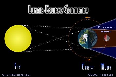 Skema terjadinya Gerhana Bulan. Kredit: MrEclipse/ Fred Espenak