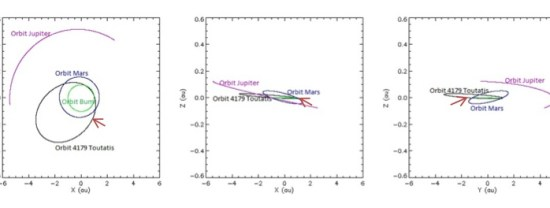 Orbit 4179 Toutatis terhadap beberapa planet di bidang kartesian. Matahari berada pada posisi titik (0,0). Terlihat asteroid 4179 Toutatis  adalah pelintas orbit Mars dan Bumi. Panah merah menunjukkan posisi awal, pada 24 Juli 2012 pukul 00:00:00 UT