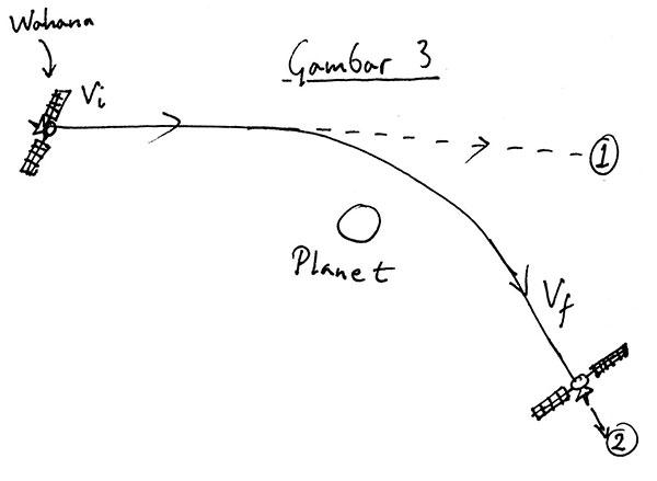 Gambar 3. Sebuah wahana yang sedianya bergerak ke arah (1) dengan kecepatan vi, akan berubah arah menuju (2) dengan kecepatan vf, karena interaksi gravitasi antara wahana dengan sebuah planet.