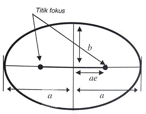 Gambar 1: Titik Fokus Elips