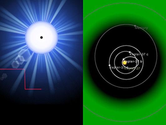 Kiri: Planet Kepler-37b sat transit di depan bintang menyebabkan bintang berkedip. Kanan: Orbit planet-planet di sistem Kepler-37 dibanidng orbit planet dalam Tata Surya dan warna hijau mengindikasikan zona laik huni Kepler-37. Kredit: aplikasi exoplanet