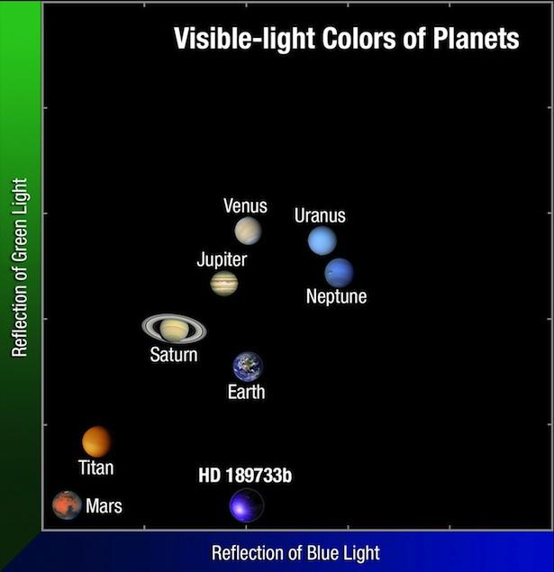 Perbandingan warna planet di Tata Surya dan Planet HD 189733b. kredit: NASA, ESA, and A. Feild (STScI/AURA)