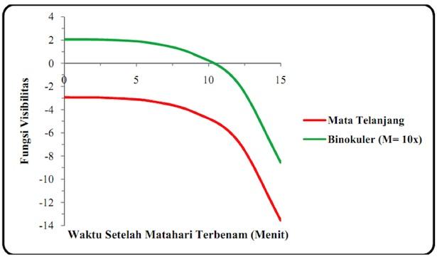 Gambar 1. Kurva visibilitas hilal penentu awal Dzulhijjah 1434 H  untuk lokasi pengamat di kampus UPI Bandung