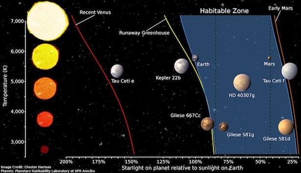Zona laik huni, tempat dimana planet bisa memiliki air dalam wujud cair. Kredit: Chester Harman / Planetary Habitability Laboratory at UPR Arecibo