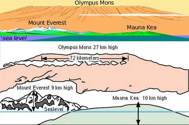 Perbandingan tinggi Puncak Everest di pegunungan Himalaya dan Gunung Mauna Kea di Bumi dengan Pegunungan Olympus di Mars. Kredit: Wikipedia