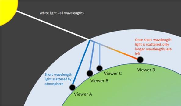 Cahaya yang diterima di bumi, diserap dan dihamburkan kembali. Sumber: askascientist.co.uk