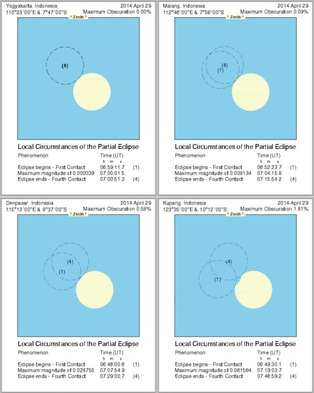 Gerhana Matahari Sebagian di 4 Kota Besar. Kredit: Eclipses Online Portal