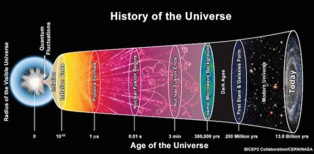 Sejarah alam semesta dan inflasi yang terjadi di masa awal alam semesta. Kredit: CERN
