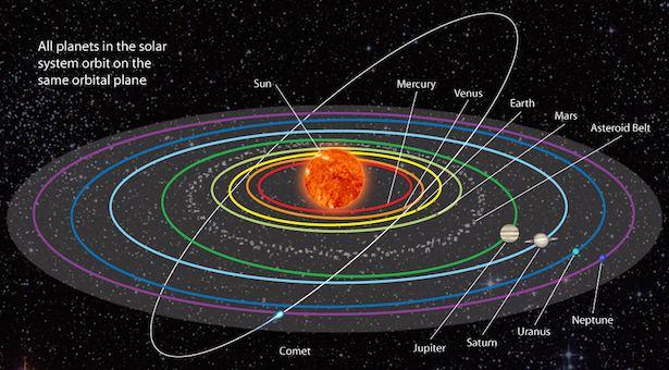 idang orbit planet-planet di Tata Surya. Kredit: National Geographic