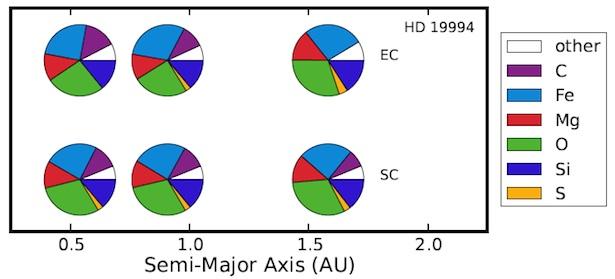 Simulasi pembentukan planet kebumian. Kredit: Moriarty et. al
