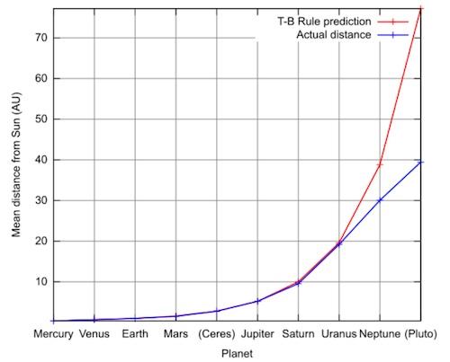 Hubungan prediksi Titius-Bode dan jarak sebenarnya planet di Tata Surya dari Matahari. Kredit: Wikimedia