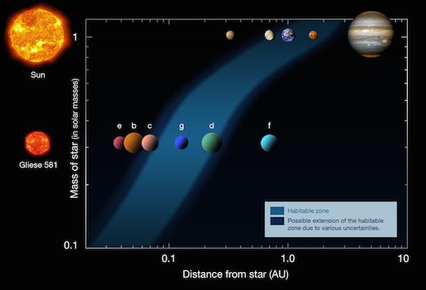 Planet-planet Gliese 581 dalam peta zona laik huni bintang dibanding Tata Surya. Kredit: ESO